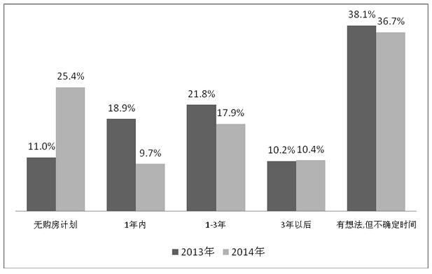 <상하이 시민 3년 이내 주택구매 비중 27.6%, 출처=상하이통계국>