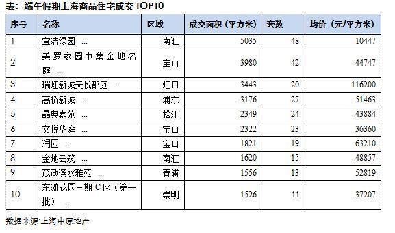 ▲단오 연휴기간 분양 아파트 거래 Top10